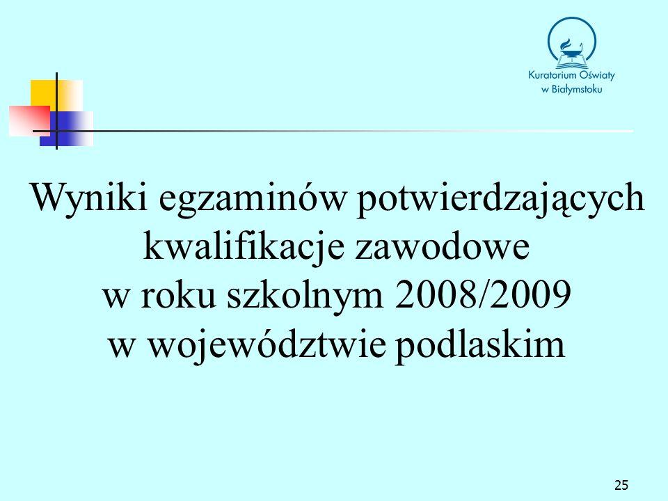 25 Wyniki egzaminów potwierdzających kwalifikacje zawodowe w roku szkolnym 2008/2009 w województwie podlaskim