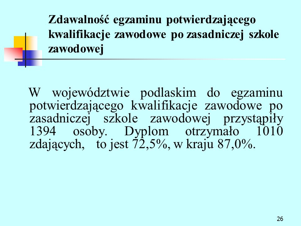26 Zdawalność egzaminu potwierdzającego kwalifikacje zawodowe po zasadniczej szkole zawodowej W województwie podlaskim do egzaminu potwierdzającego kwalifikacje zawodowe po zasadniczej szkole zawodowej przystąpiły 1394 osoby.