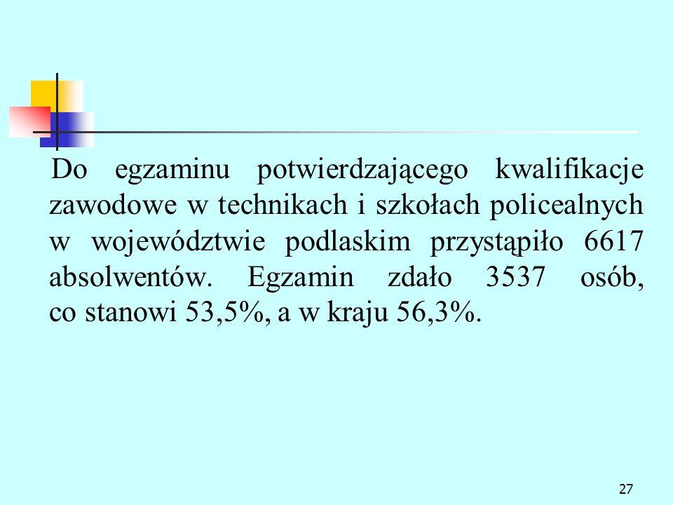 27 Do egzaminu potwierdzającego kwalifikacje zawodowe w technikach i szkołach policealnych w województwie podlaskim przystąpiło 6617 absolwentów.