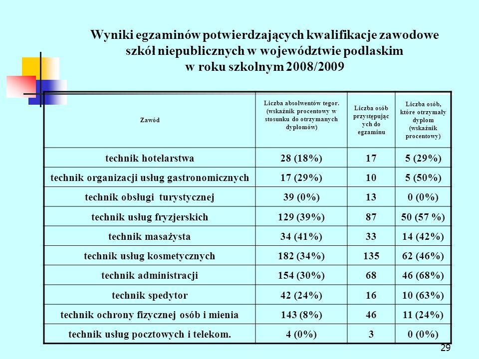 29 Wyniki egzaminów potwierdzających kwalifikacje zawodowe szkół niepublicznych w województwie podlaskim w roku szkolnym 2008/2009 Zawód Liczba absolwentów tegor.