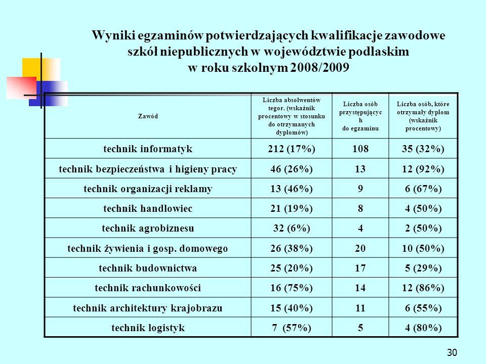 30 Wyniki egzaminów potwierdzających kwalifikacje zawodowe szkół niepublicznych w województwie podlaskim w roku szkolnym 2008/2009 Zawód Liczba absolwentów tegor.