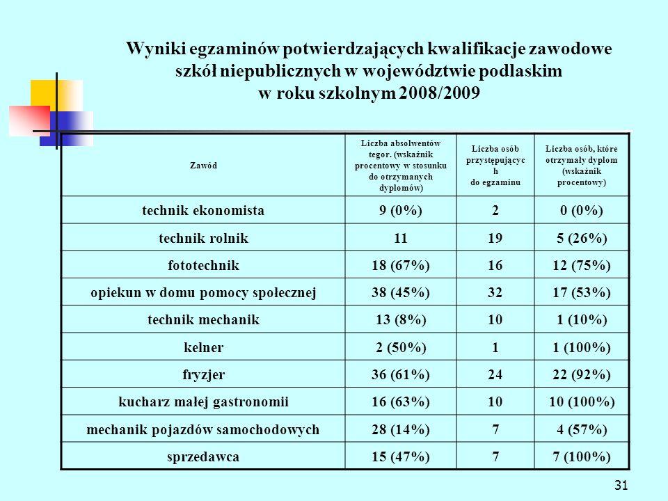 31 Wyniki egzaminów potwierdzających kwalifikacje zawodowe szkół niepublicznych w województwie podlaskim w roku szkolnym 2008/2009 Zawód Liczba absolwentów tegor.