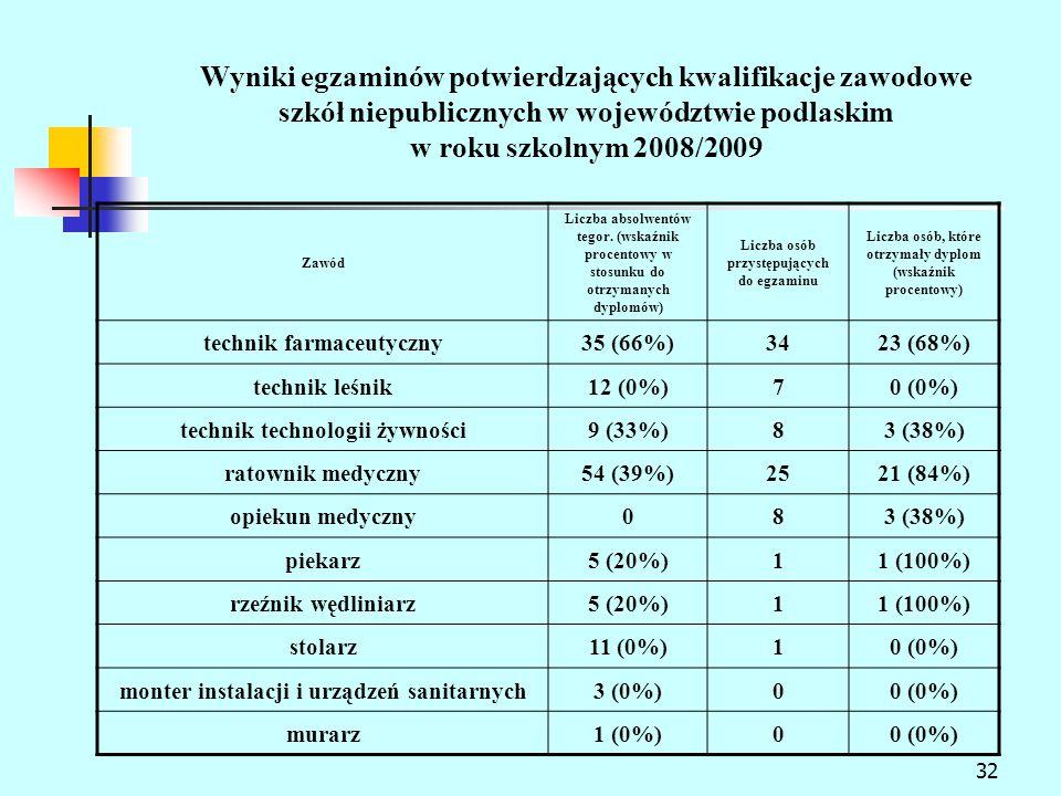 32 Wyniki egzaminów potwierdzających kwalifikacje zawodowe szkół niepublicznych w województwie podlaskim w roku szkolnym 2008/2009 Zawód Liczba absolwentów tegor.