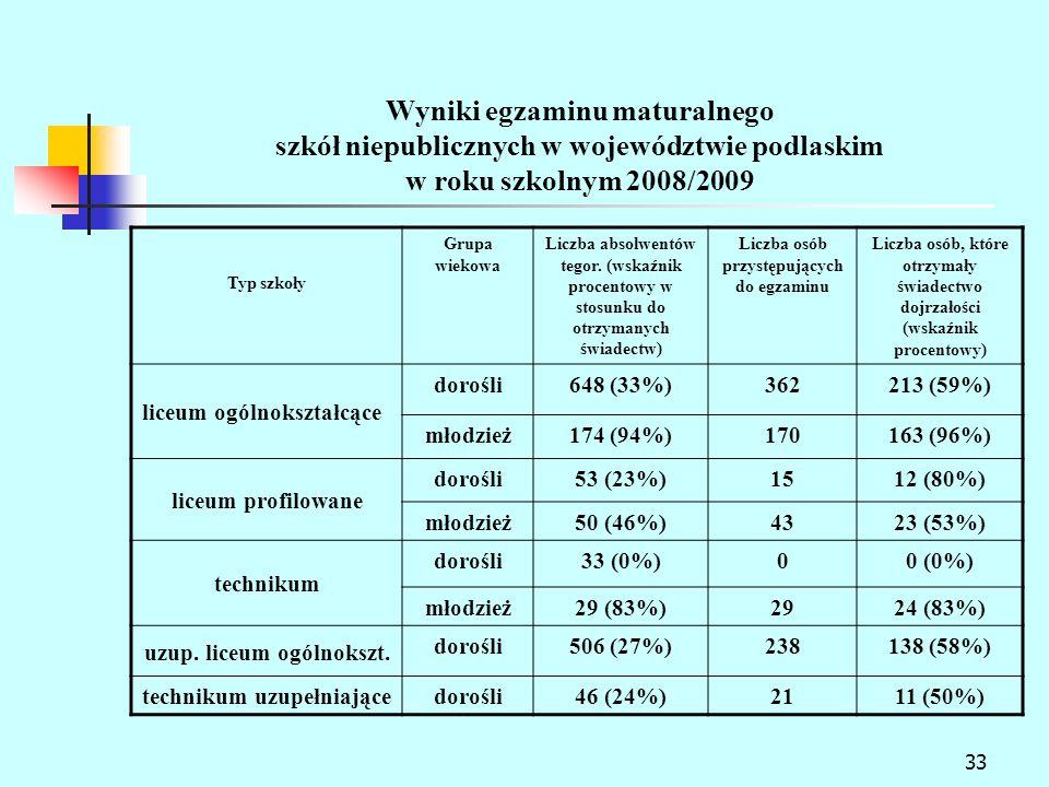 33 Wyniki egzaminu maturalnego szkół niepublicznych w województwie podlaskim w roku szkolnym 2008/2009 Typ szkoły Grupa wiekowa Liczba absolwentów tegor.
