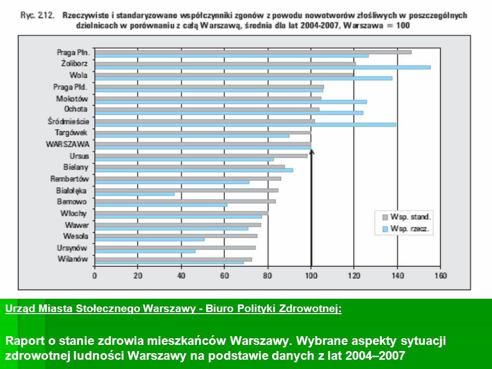 Urząd Miasta Stołecznego Warszawy - Biuro Polityki Zdrowotnej: Raport o stanie zdrowia mieszkańców Warszawy. Wybrane aspekty sytuacji zdrowotnej ludno