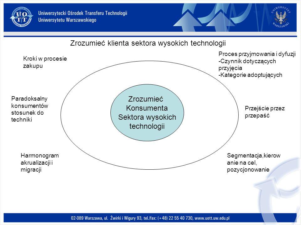 Zrozumieć Konsumenta Sektora wysokich technologii Kroki w procesie zakupu Proces przyjmowania i dyfuzji -Czynnik dotyczących przyjęcia -Kategorie adop