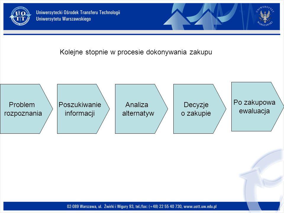 Problem rozpoznania Poszukiwanie informacji Analiza alternatyw Decyzje o zakupie Po zakupowa ewaluacja Kolejne stopnie w procesie dokonywania zakupu