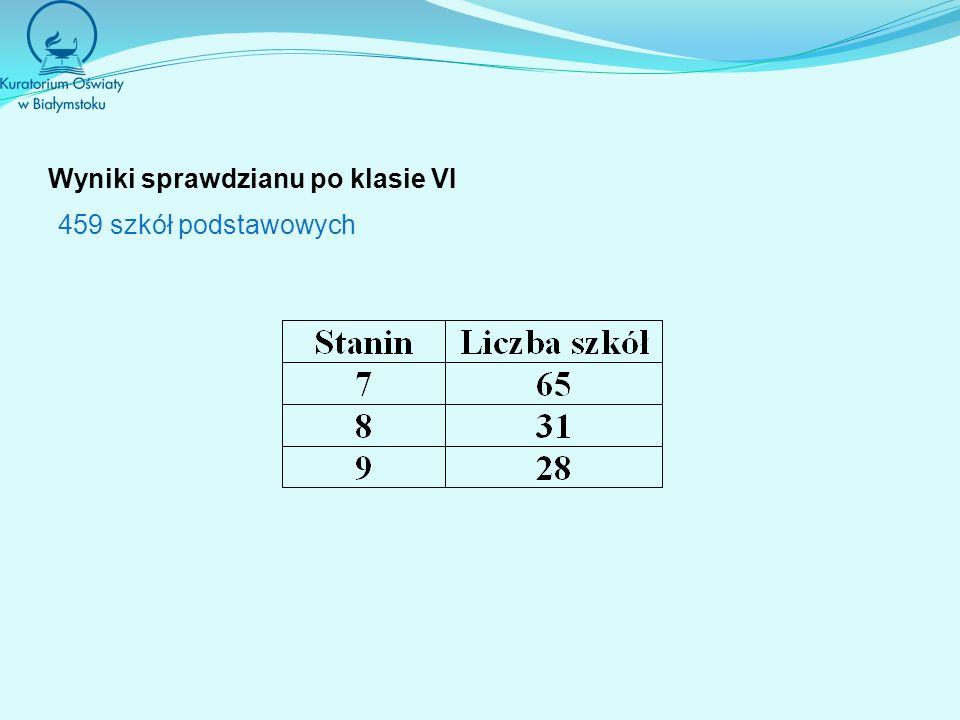 Wyniki sprawdzianu po klasie VI 459 szkół podstawowych