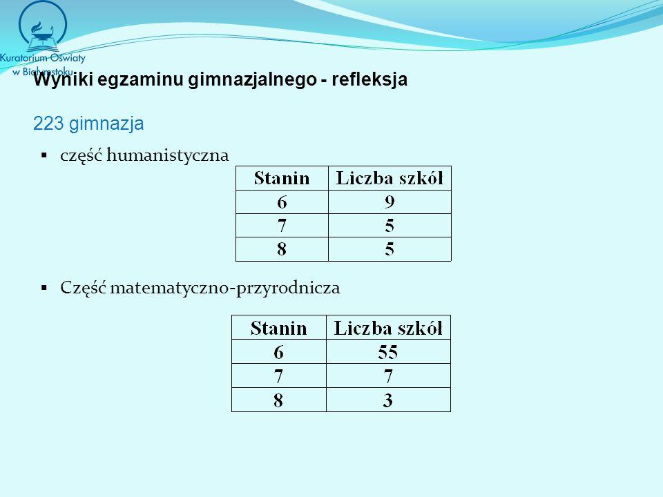 Wyniki egzaminu gimnazjalnego - refleksja 223 gimnazja część humanistyczna Część matematyczno-przyrodnicza