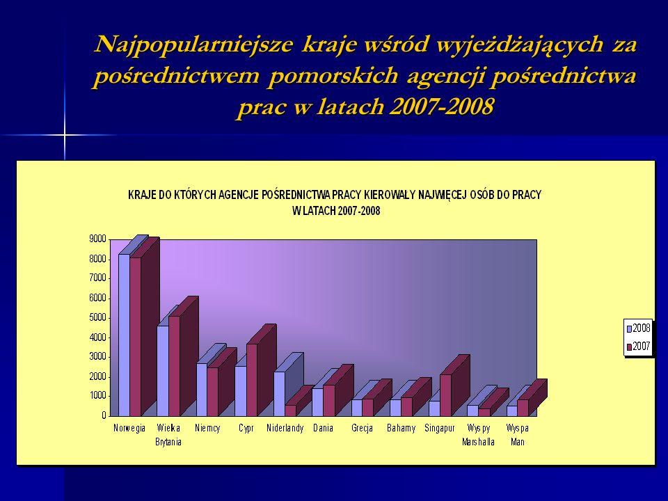 Najpopularniejsze kraje wśród wyjeżdżających za pośrednictwem pomorskich agencji pośrednictwa prac w latach 2007-2008