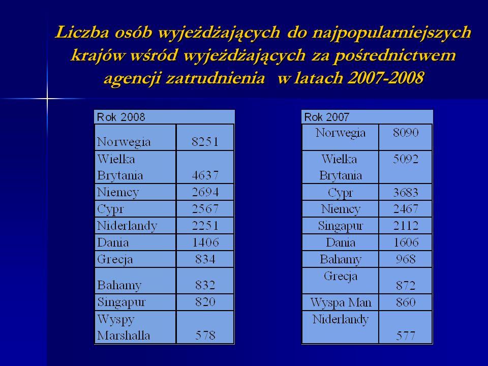 Liczba osób wyjeżdżających do najpopularniejszych krajów wśród wyjeżdżających za pośrednictwem agencji zatrudnienia w latach 2007-2008