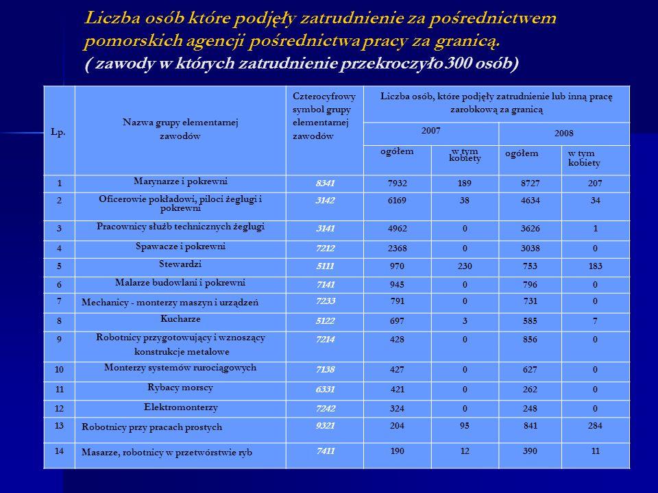 Liczba osób które podjęły zatrudnienie za pośrednictwem pomorskich agencji pośrednictwa pracy za granicą. ( zawody w których zatrudnienie przekroczyło