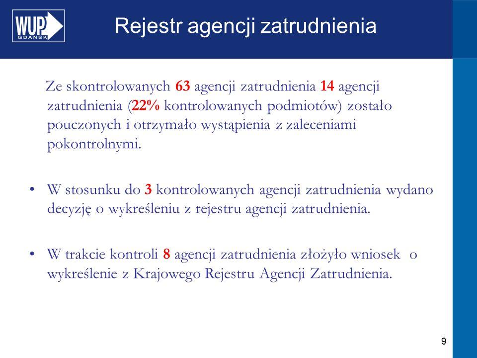 9 Rejestr agencji zatrudnienia Ze skontrolowanych 63 agencji zatrudnienia 14 agencji zatrudnienia (22% kontrolowanych podmiotów) zostało pouczonych i otrzymało wystąpienia z zaleceniami pokontrolnymi.