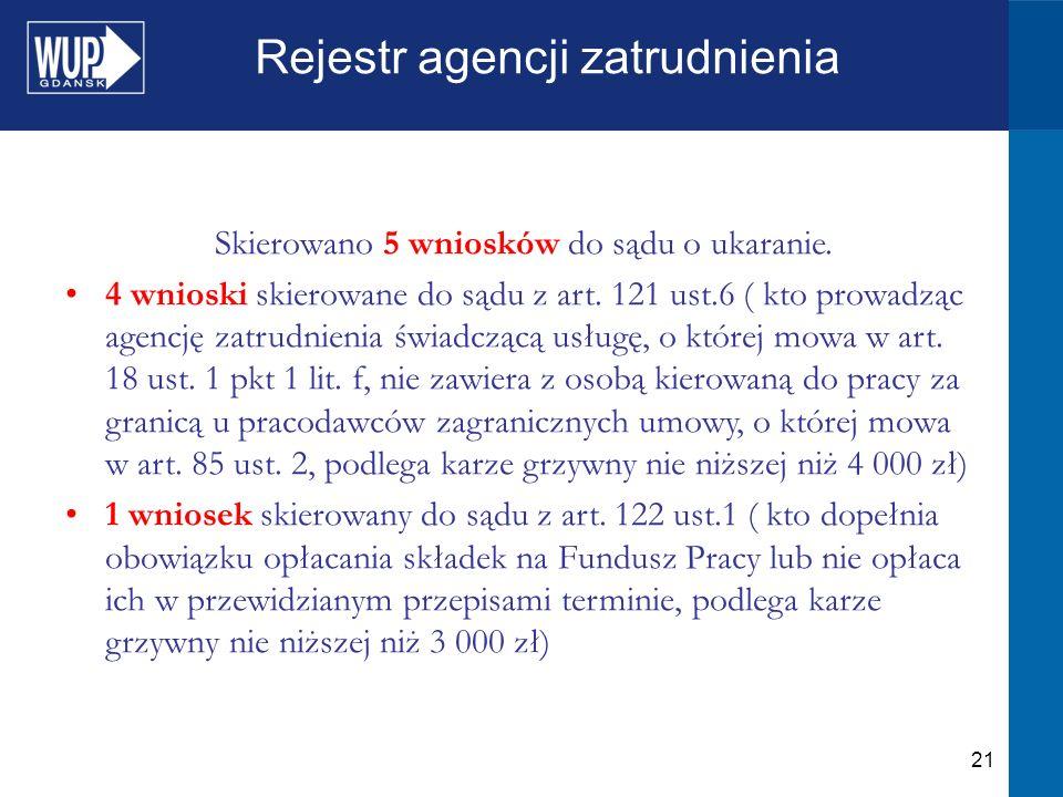 21 Rejestr agencji zatrudnienia Skierowano 5 wniosków do sądu o ukaranie.