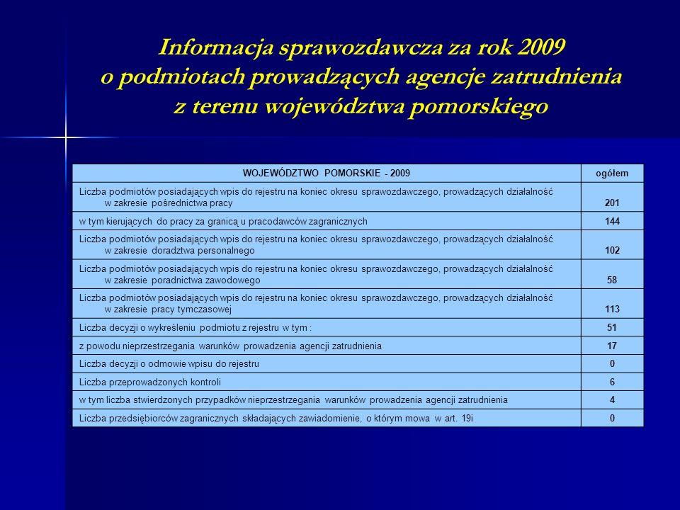 Informacja sprawozdawcza za rok 2009 o podmiotach prowadzących agencje zatrudnienia z terenu województwa pomorskiego WOJEWÓDZTWO POMORSKIE - 2009ogółem Liczba podmiotów posiadających wpis do rejestru na koniec okresu sprawozdawczego, prowadzących działalność w zakresie pośrednictwa pracy201 w tym kierujących do pracy za granicą u pracodawców zagranicznych144 Liczba podmiotów posiadających wpis do rejestru na koniec okresu sprawozdawczego, prowadzących działalność w zakresie doradztwa personalnego102 Liczba podmiotów posiadających wpis do rejestru na koniec okresu sprawozdawczego, prowadzących działalność w zakresie poradnictwa zawodowego58 Liczba podmiotów posiadających wpis do rejestru na koniec okresu sprawozdawczego, prowadzących działalność w zakresie pracy tymczasowej113 Liczba decyzji o wykreśleniu podmiotu z rejestru w tym :51 z powodu nieprzestrzegania warunków prowadzenia agencji zatrudnienia17 Liczba decyzji o odmowie wpisu do rejestru0 Liczba przeprowadzonych kontroli6 w tym liczba stwierdzonych przypadków nieprzestrzegania warunków prowadzenia agencji zatrudnienia4 Liczba przedsiębiorców zagranicznych składających zawiadomienie, o którym mowa w art.
