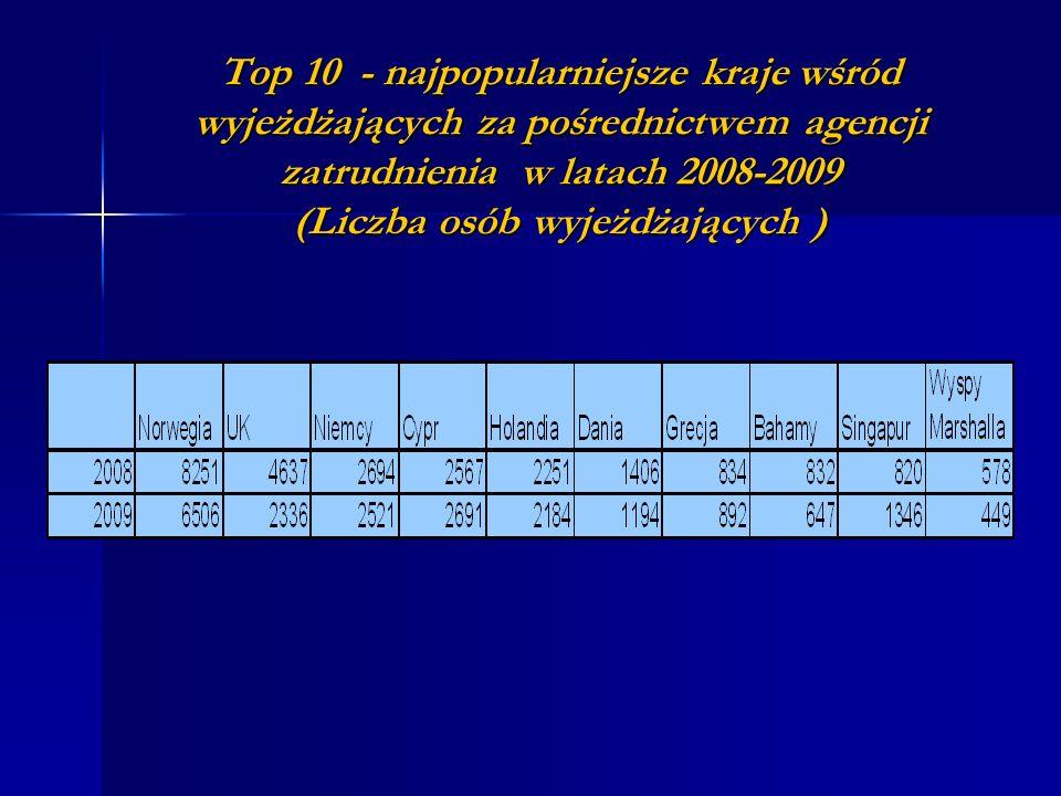 Top 10 - najpopularniejsze kraje wśród wyjeżdżających za pośrednictwem agencji zatrudnienia w latach 2008-2009 (Liczba osób wyjeżdżających )