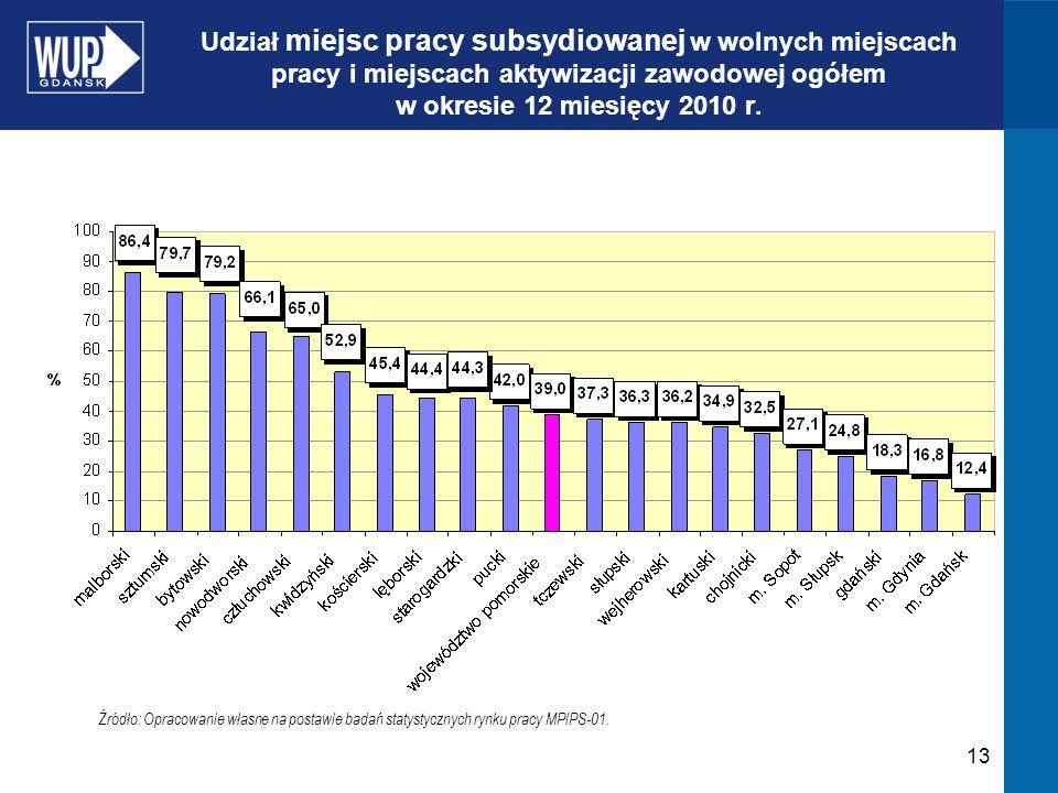 13 Udział miejsc pracy subsydiowanej w wolnych miejscach pracy i miejscach aktywizacji zawodowej ogółem w okresie 12 miesięcy 2010 r.