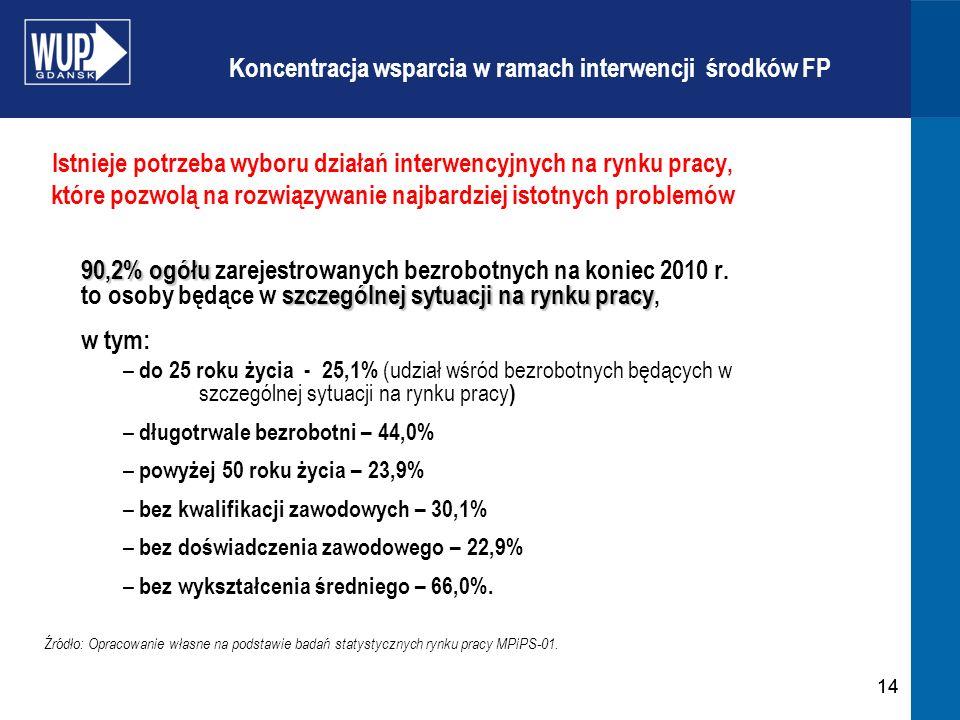 14 Istnieje potrzeba wyboru działań interwencyjnych na rynku pracy, które pozwolą na rozwiązywanie najbardziej istotnych problemów 90,2% ogółu szczególnej sytuacji na rynku pracy 90,2% ogółu zarejestrowanych bezrobotnych na koniec 2010 r.