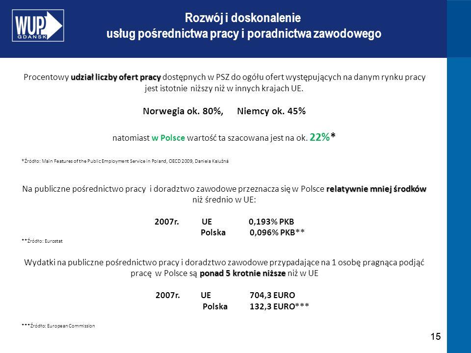15 Rozwój i doskonalenie usług pośrednictwa pracy i poradnictwa zawodowego udział liczby ofert pracy Procentowy udział liczby ofert pracy dostępnych w PSZ do ogółu ofert występujących na danym rynku pracy jest istotnie niższy niż w innych krajach UE.