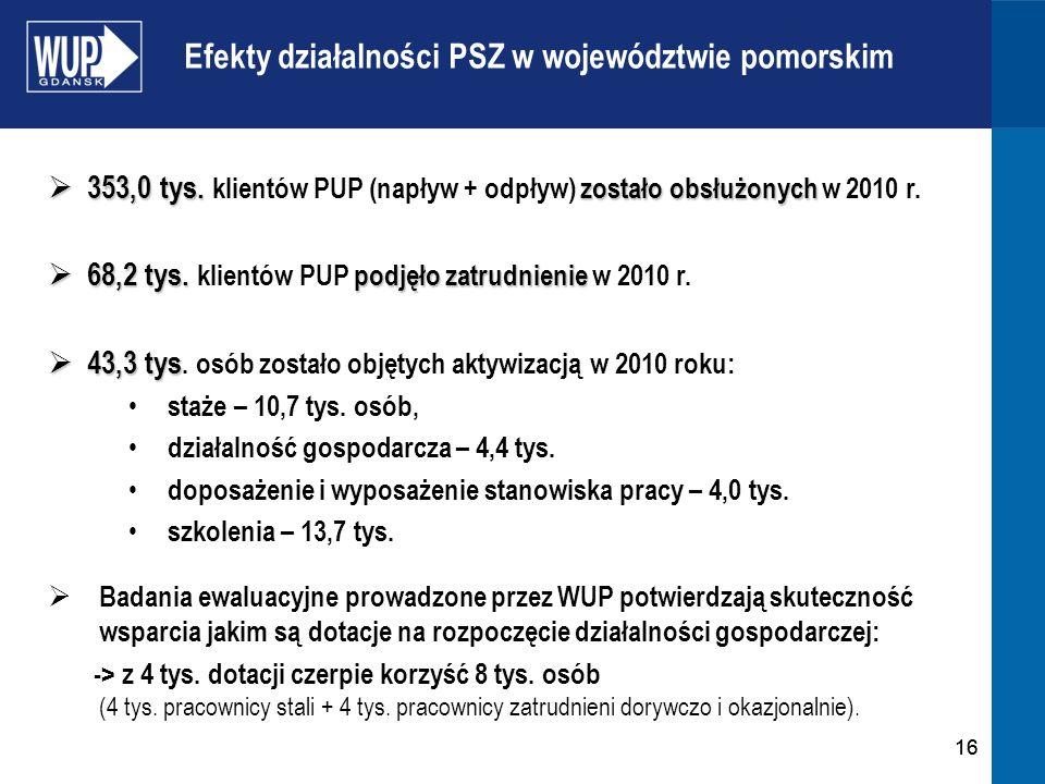 16 Efekty działalności PSZ w województwie pomorskim 353,0 tys. zostało obsłużonych 353,0 tys. klientów PUP (napływ + odpływ) zostało obsłużonych w 201
