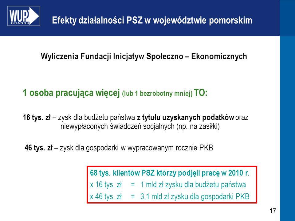 17 Wyliczenia Fundacji Inicjatyw Społeczno – Ekonomicznych 1 osoba pracująca więcej (lub 1 bezrobotny mniej) TO: 16 tys. zł – zysk dla budżetu państwa