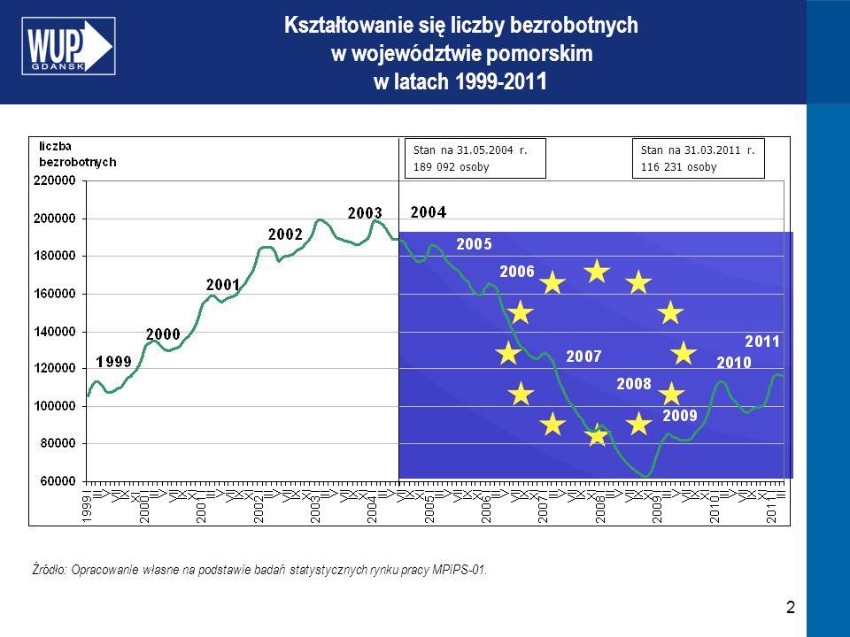 2 Kształtowanie się liczby bezrobotnych w województwie pomorskim w latach 1999-201 1 Źródło: Opracowanie własne na podstawie badań statystycznych rynk