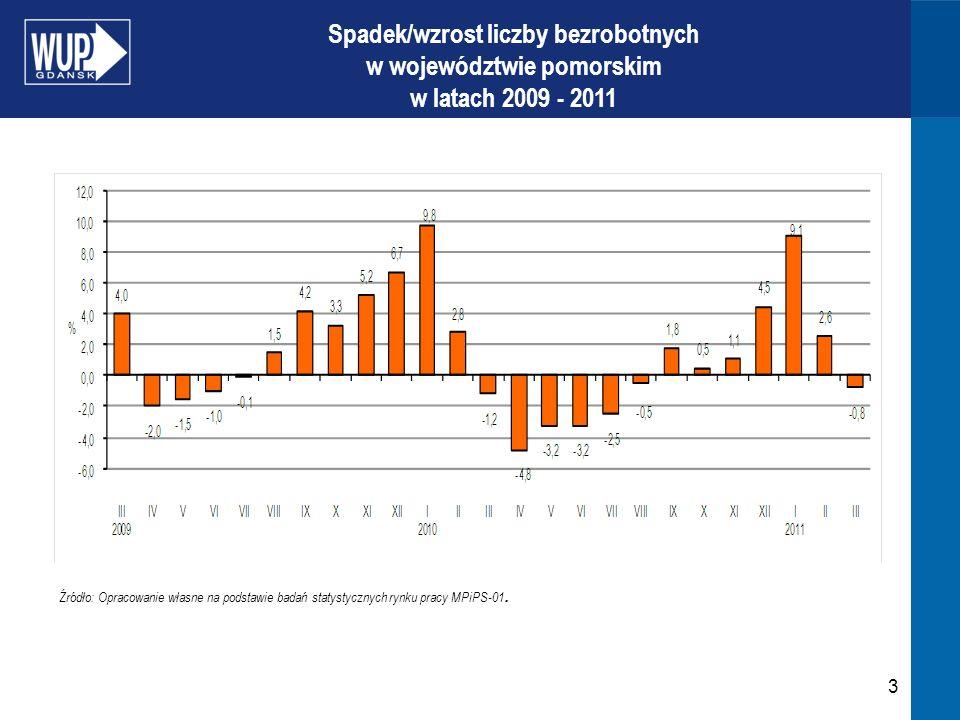 3 Spadek/wzrost liczby bezrobotnych w województwie pomorskim w latach 2009 - 2011 Źródło: Opracowanie własne na podstawie badań statystycznych rynku pracy MPiPS-01.