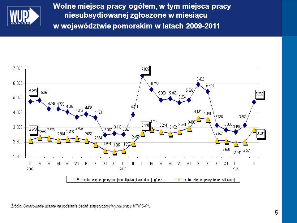 5 Źródło: Opracowanie własne na podstawie badań statystycznych rynku pracy MPiPS-01. Wolne miejsca pracy ogółem, w tym miejsca pracy niesubsydiowanej