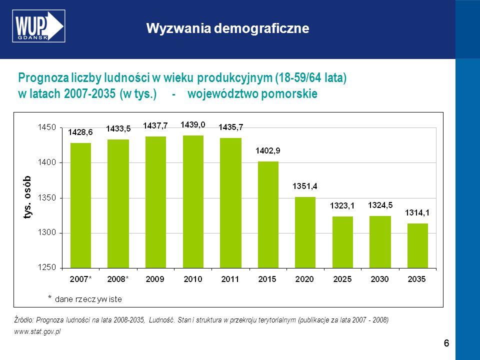 666 Źródło: Prognoza ludności na lata 2008-2035, Ludność. Stan i struktura w przekroju terytorialnym (publikacje za lata 2007 - 2008) www.stat.gov.pl