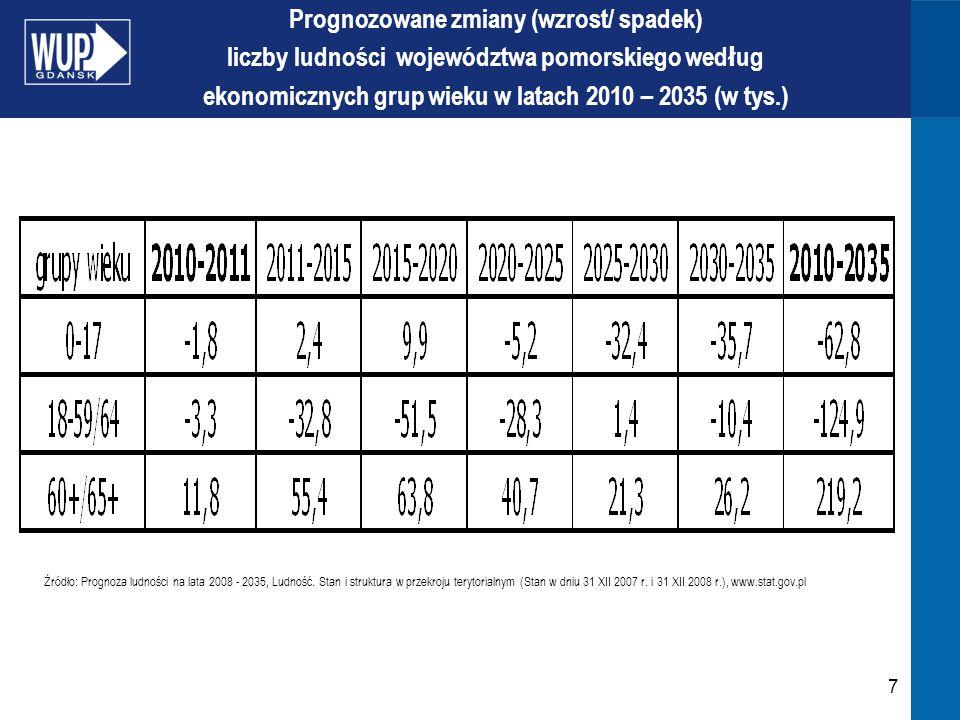 7 Prognozowane zmiany (wzrost/ spadek) liczby ludności województwa pomorskiego wed ł ug ekonomicznych grup wieku w latach 2010 – 2035 (w tys.) Źródło: Prognoza ludności na lata 2008 - 2035, Ludność.