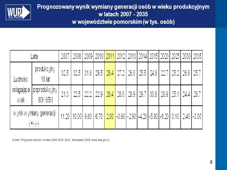 8 Prognozowany wynik wymiany generacji osób w wieku produkcyjnym w latach 2007 - 2035 w województwie pomorskim (w tys.
