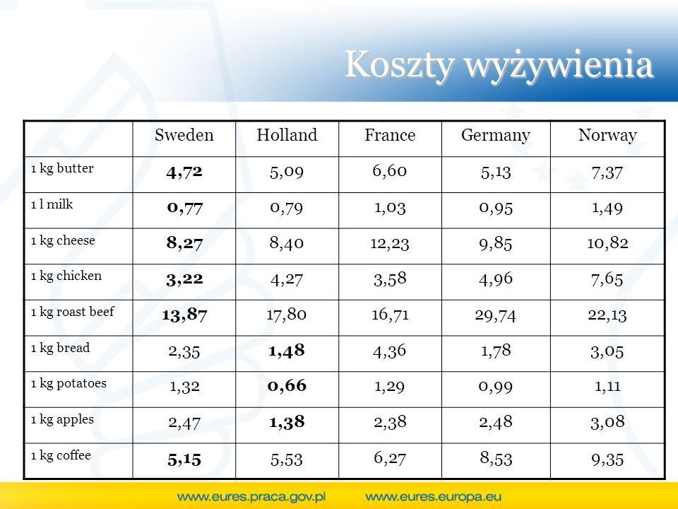 Koszty wyżywienia SwedenHollandFranceGermanyNorway 1 kg butter 4,725,096,605,137,37 1 l milk 0,770,791,030,951,49 1 kg cheese 8,278,4012,239,8510,82 1
