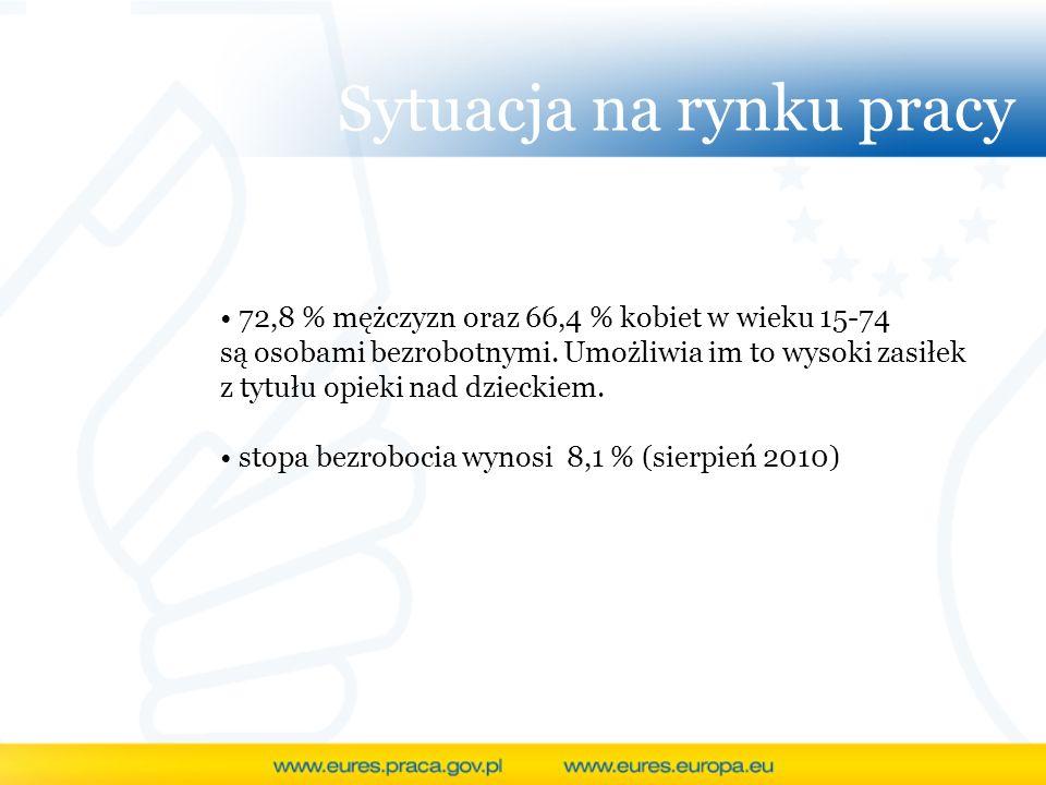Sytuacja na rynku pracy 72,8 % mężczyzn oraz 66,4 % kobiet w wieku 15-74 są osobami bezrobotnymi. Umożliwia im to wysoki zasiłek z tytułu opieki nad d