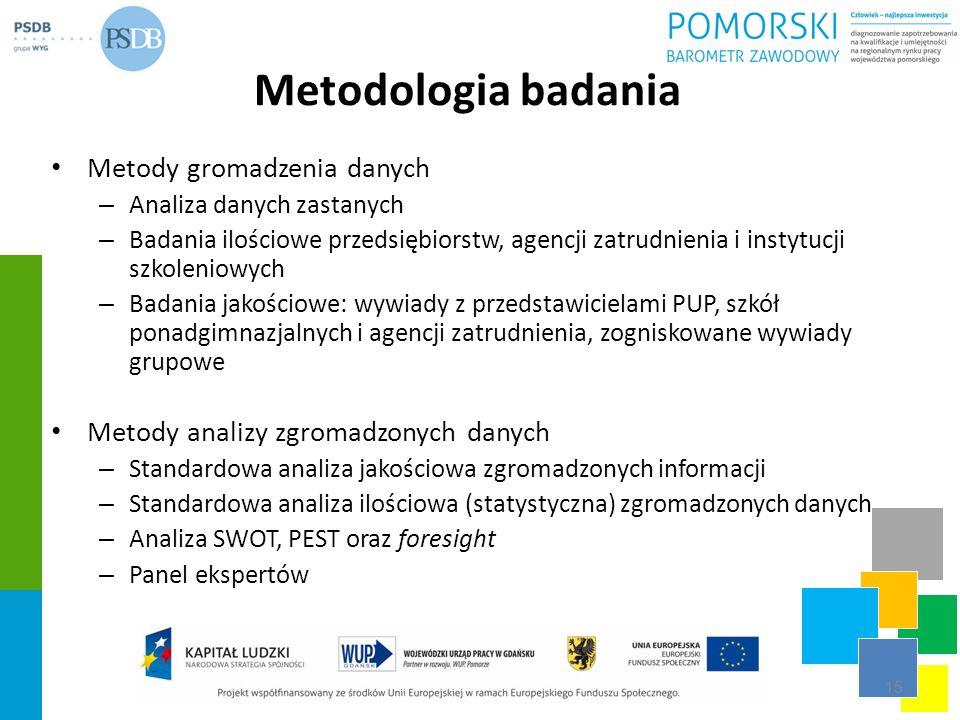 Metodologia badania Metody gromadzenia danych – Analiza danych zastanych – Badania ilościowe przedsiębiorstw, agencji zatrudnienia i instytucji szkole