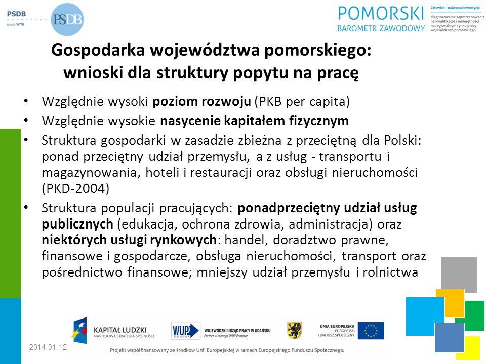Gospodarka województwa pomorskiego: wnioski dla struktury popytu na pracę Względnie wysoki poziom rozwoju (PKB per capita) Względnie wysokie nasycenie