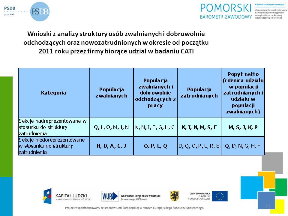 Wnioski z analizy struktury osób zwalnianych i dobrowolnie odchodzących oraz nowozatrudnionych w okresie od początku 2011 roku przez firmy biorące udz