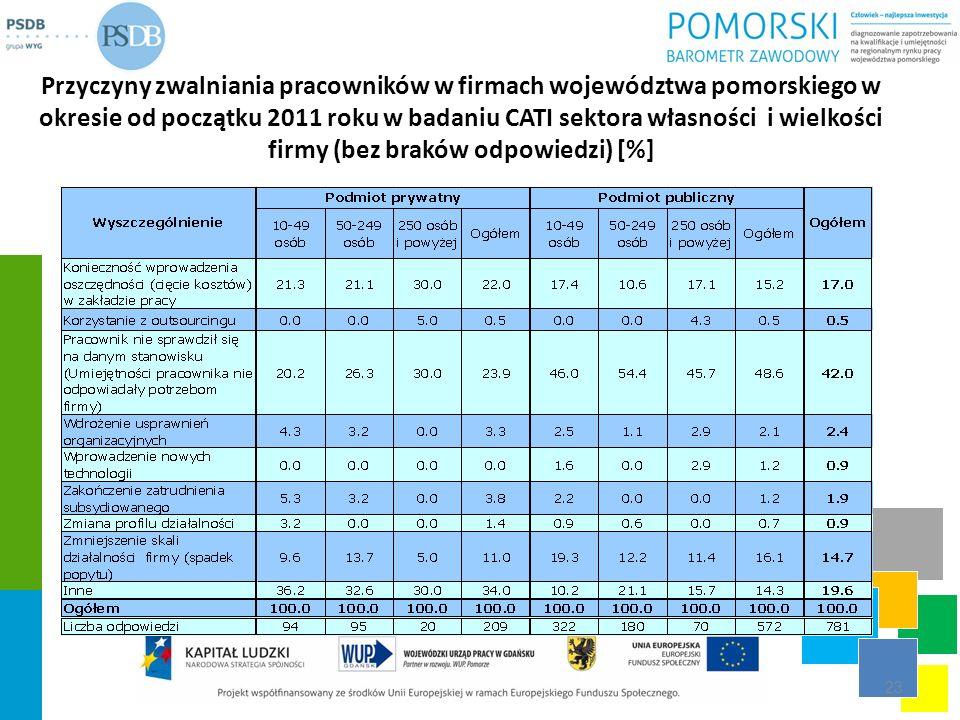 Przyczyny zwalniania pracowników w firmach województwa pomorskiego w okresie od początku 2011 roku w badaniu CATI sektora własności i wielkości firmy