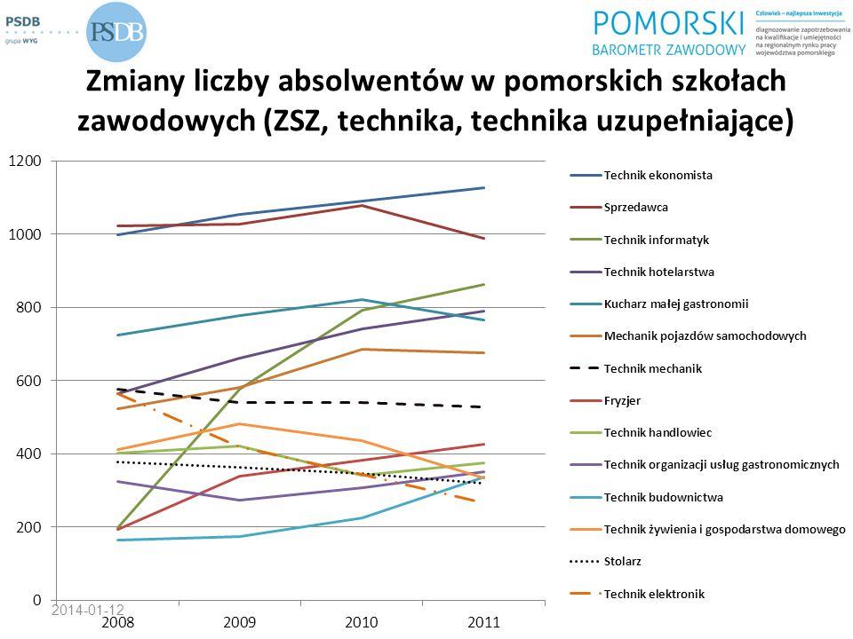 Zmiany liczby absolwentów w pomorskich szkołach zawodowych (ZSZ, technika, technika uzupełniające) 2014-01-12