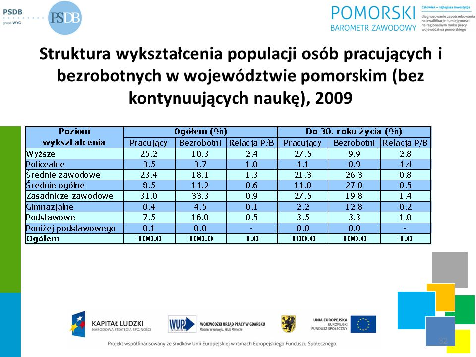 Struktura wykształcenia populacji osób pracujących i bezrobotnych w województwie pomorskim (bez kontynuujących naukę), 2009 32