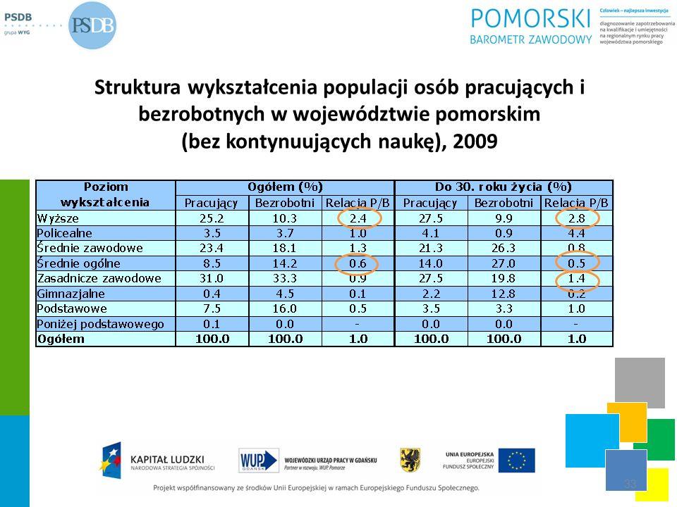 Struktura wykształcenia populacji osób pracujących i bezrobotnych w województwie pomorskim (bez kontynuujących naukę), 2009 33