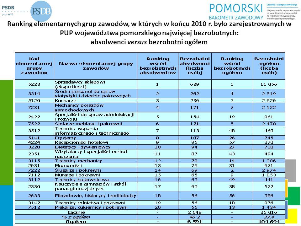 Ranking elementarnych grup zawodów, w których w końcu 2010 r. było zarejestrowanych w PUP województwa pomorskiego najwięcej bezrobotnych: absolwenci v