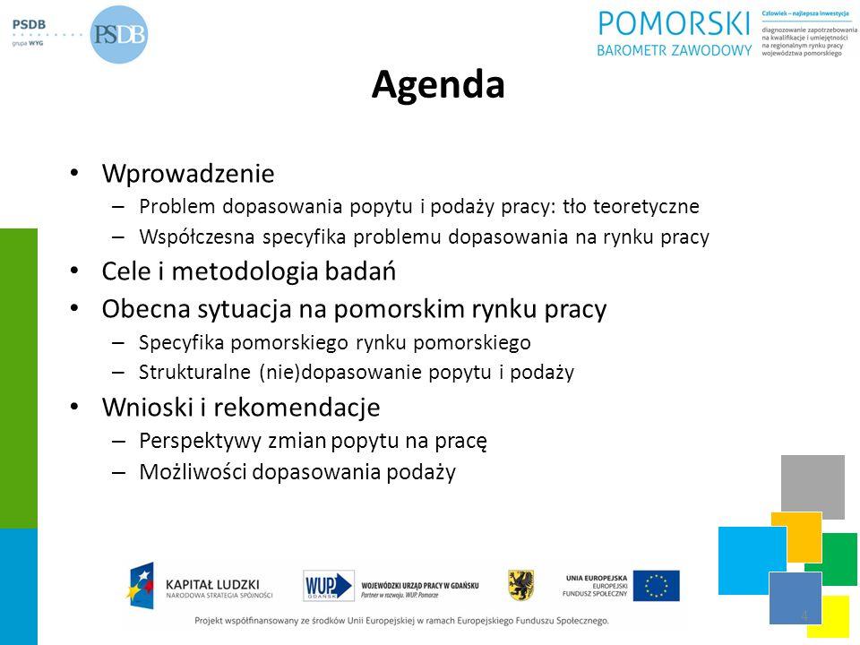 Agenda Wprowadzenie – Problem dopasowania popytu i podaży pracy: tło teoretyczne – Współczesna specyfika problemu dopasowania na rynku pracy Cele i me