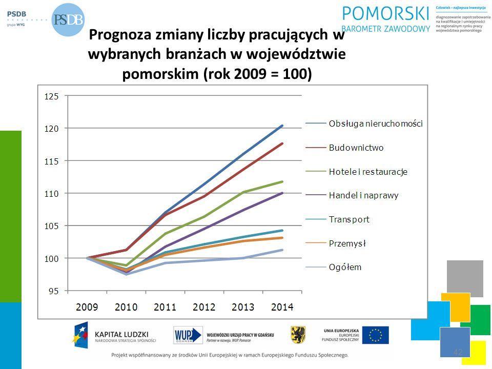 Prognoza zmiany liczby pracujących w wybranych branżach w województwie pomorskim (rok 2009 = 100) 42