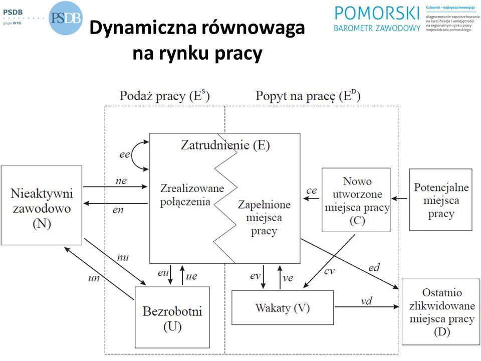 Gospodarka województwa pomorskiego: wnioski dla struktury popytu na pracę Względnie wysoki poziom rozwoju (PKB per capita) Względnie wysokie nasycenie kapitałem fizycznym Struktura gospodarki w zasadzie zbieżna z przeciętną dla Polski: ponad przeciętny udział przemysłu, a z usług - transportu i magazynowania, hoteli i restauracji oraz obsługi nieruchomości (PKD-2004) Struktura populacji pracujących: ponadprzeciętny udział usług publicznych (edukacja, ochrona zdrowia, administracja) oraz niektórych usługi rynkowych: handel, doradztwo prawne, finansowe i gospodarcze, obsługa nieruchomości, transport oraz pośrednictwo finansowe; mniejszy udział przemysłu i rolnictwa 2014-01-12