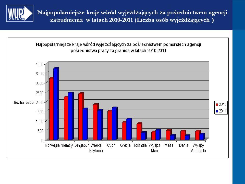 Najpopularniejsze kraje wśród wyjeżdżających za pośrednictwem agencji zatrudnienia w latach 2010-2011 (Liczba osób wyjeżdżających )