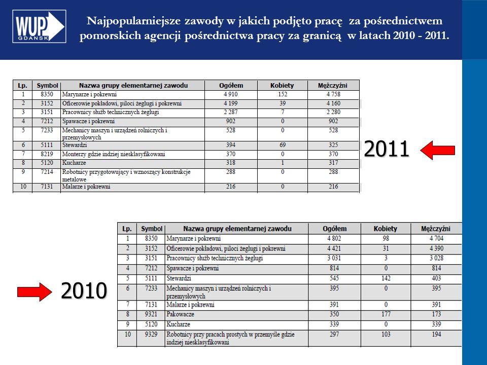 Najpopularniejsze zawody w jakich podjęto pracę za pośrednictwem pomorskich agencji pośrednictwa pracy za granicą w latach 2010 - 2011. 2011 2010