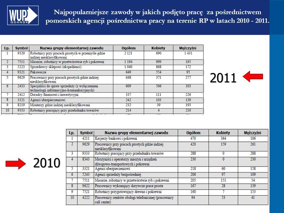 Najpopularniejsze zawody w jakich podjęto pracę za pośrednictwem pomorskich agencji pośrednictwa pracy na terenie RP w latach 2010 - 2011.