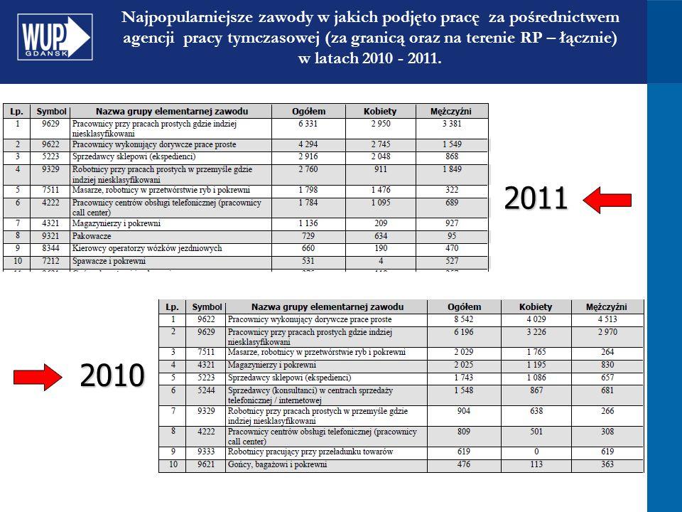 Najpopularniejsze zawody w jakich podjęto pracę za pośrednictwem agencji pracy tymczasowej (za granicą oraz na terenie RP – łącznie) w latach 2010 - 2011.2011 2010