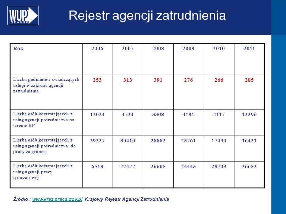 Rok200620072008200920102011 Liczba podmiotów świadczących usługi w zakresie agencji zatrudnienia 253313391276266285 Liczba osób korzystających z usług