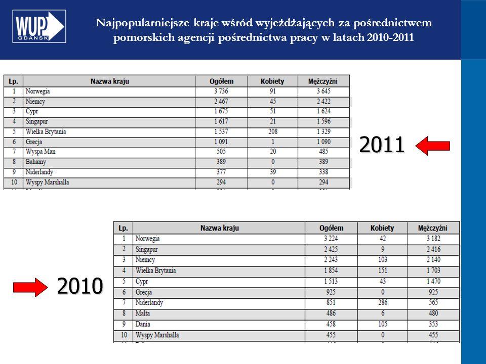 Najpopularniejsze kraje wśród wyjeżdżających za pośrednictwem pomorskich agencji pośrednictwa pracy w latach 2010-20112011 2010